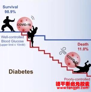 近万名新冠肺炎患者病例调查显示:血糖控制与死亡率密切相关